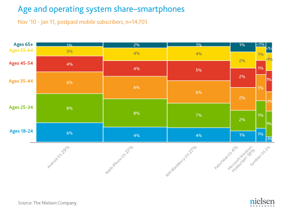 Age and operating system share-smartphones